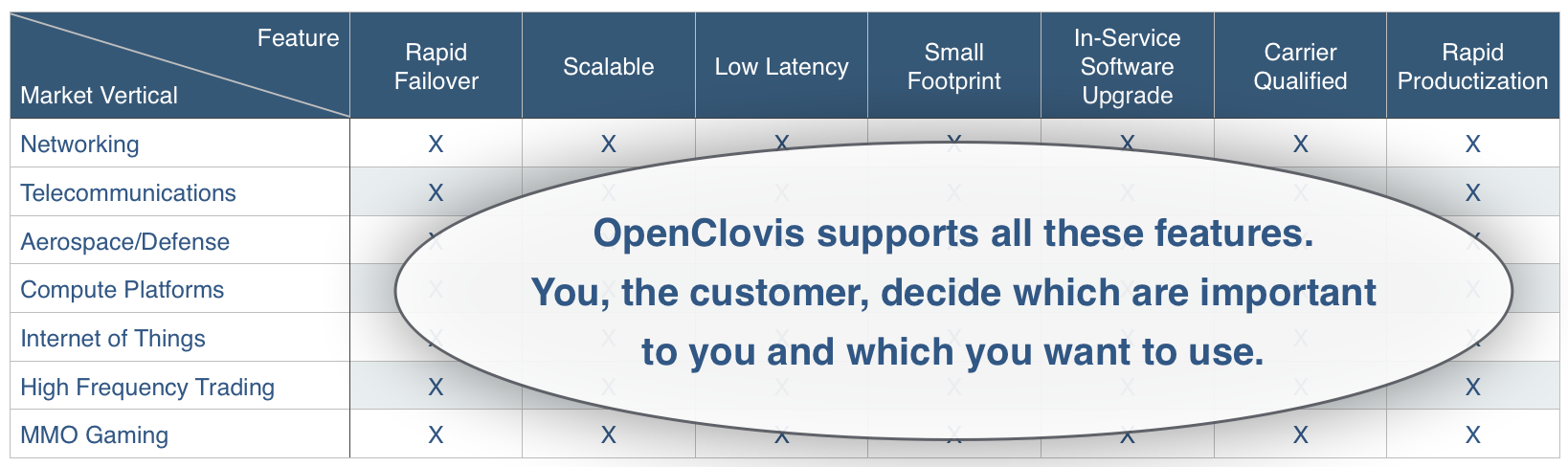 Solutions/Markets served by OpenClovis's SAFPlus platform